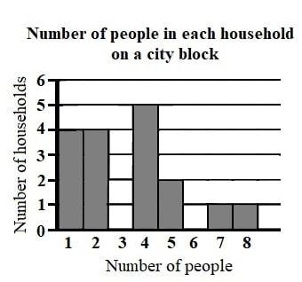 Example chart problem - magoosh