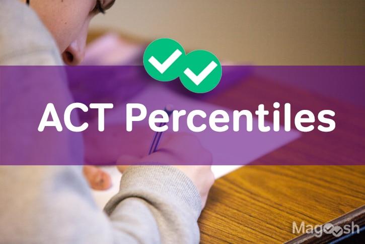ACT Percentiles -Magoosh