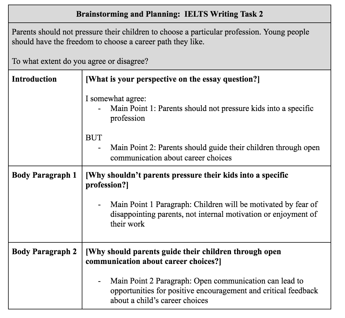 ielts essay writing task 2