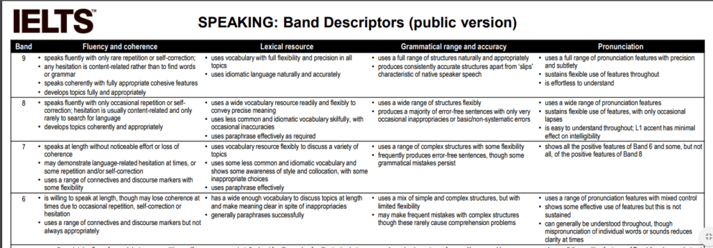 ielts scores: ielts score band descriptors preview image (speaking)-- magoosh