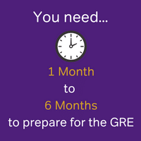 you should study for the GRE for between 1 and 6 months