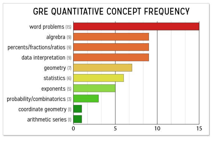 Breakdown of the most commonly tested gre quant concepts magoosh breakdown of the most commonly tested gre quant concepts magoosh gre blog fandeluxe Images