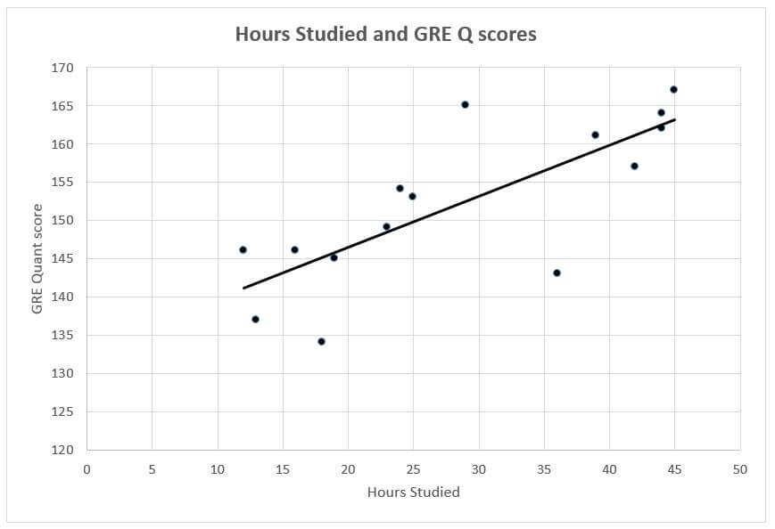Hours Studied & GRE Q score