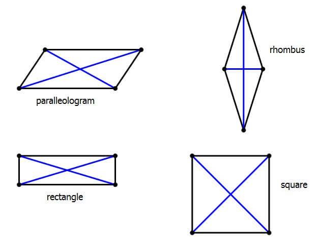 special quadrilaterals with diagonals