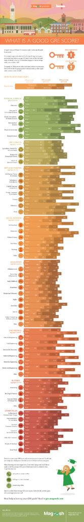 GRE Scores Infographic -magoosh