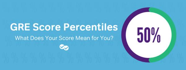 GRE Score Percentiles-magoosh