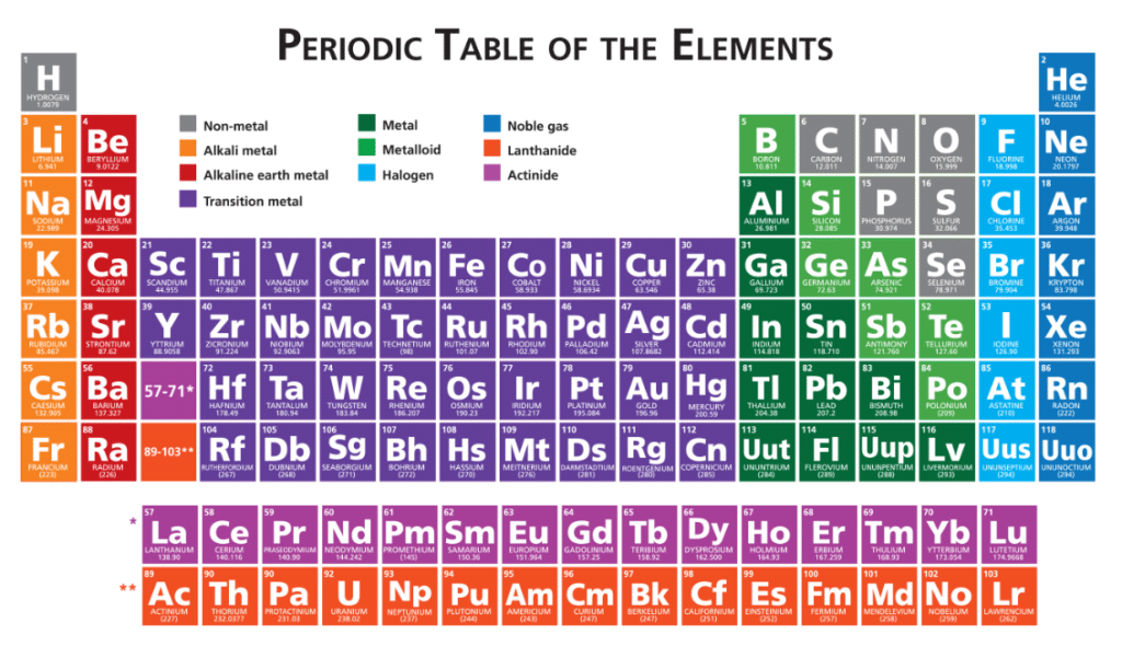 Ged science the periodic table magoosh ged blog for Table th not bold