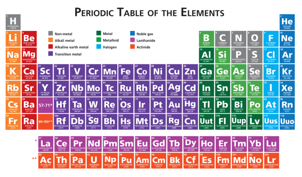 Ged science the periodic table magoosh ged blog magoosh ged blog use the periodic table to find the information answers below heres the periodic table again but larger so that you can read each cell clearly urtaz