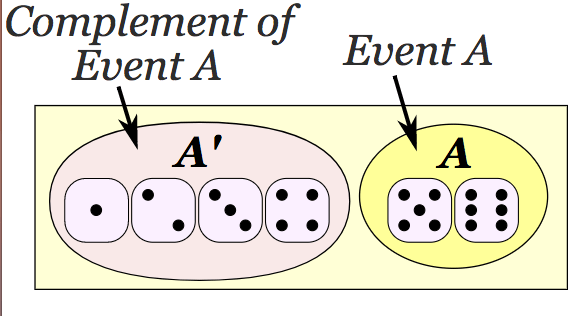 Complementary Events Definition And Examples Magoosh Statistics Blog