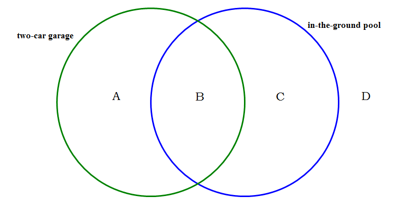 Gmat sets venn diagrams magoosh gmat blog practice question explanations ccuart Choice Image