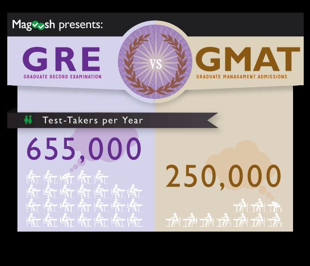 GRE versus GMAT Infographic