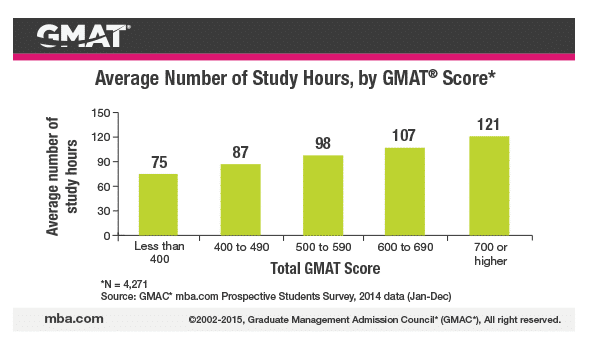 Free Gmat Practice Test Resources That Will Make You Feel Good About