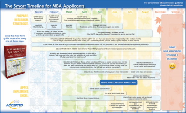 Timeline for MBA applicants