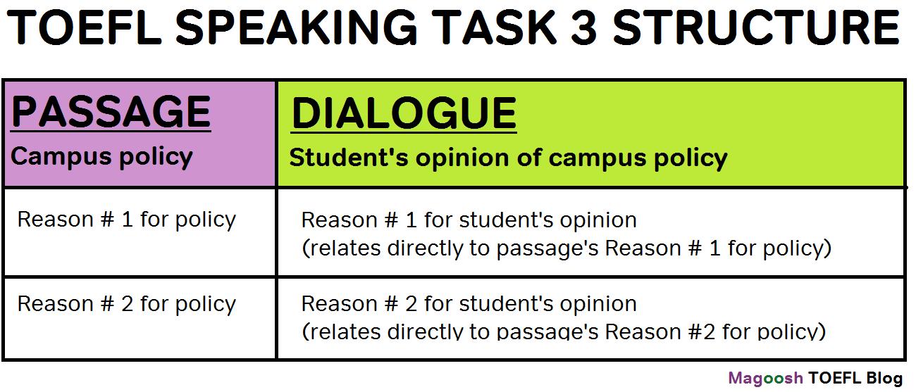TOEFL Speaking Task 3 example answer