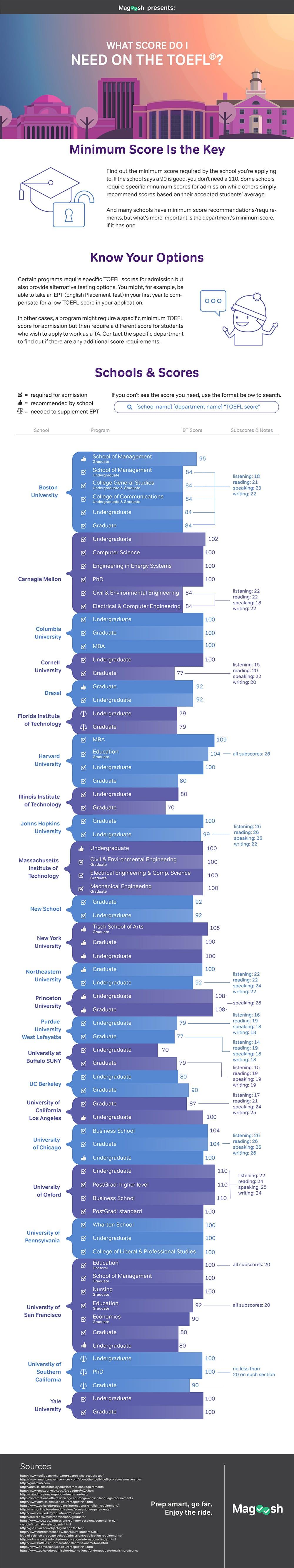 TOEFL Scores Infographic-magoosh