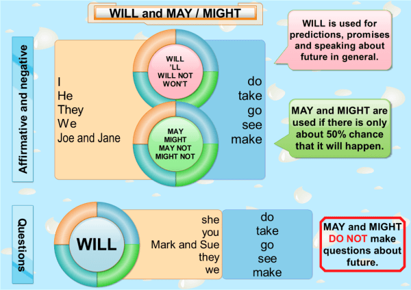 May-and-Will_mind-map-1024x724