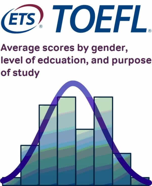 Average TOEFL score