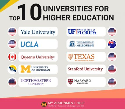 Most Reputed Universities