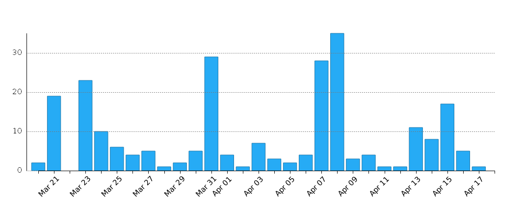 Email Volume Graph