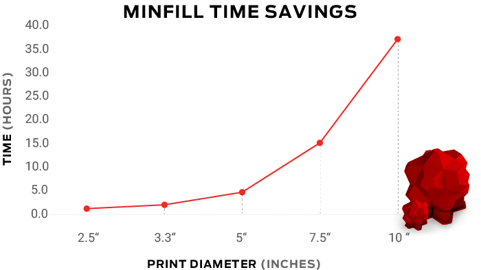 minifill-time-savings