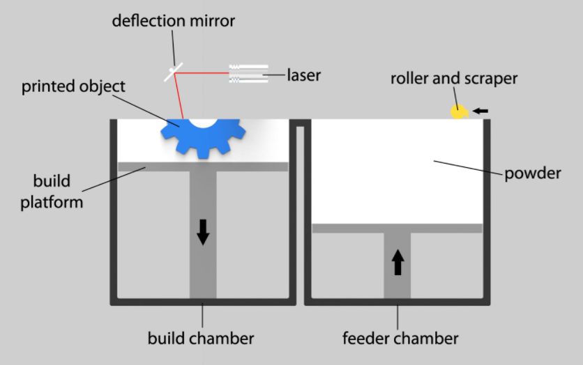 sls 3d printing services. Black Bedroom Furniture Sets. Home Design Ideas