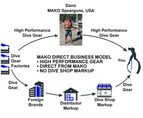high performance gear direct to divers without the dive shop markup