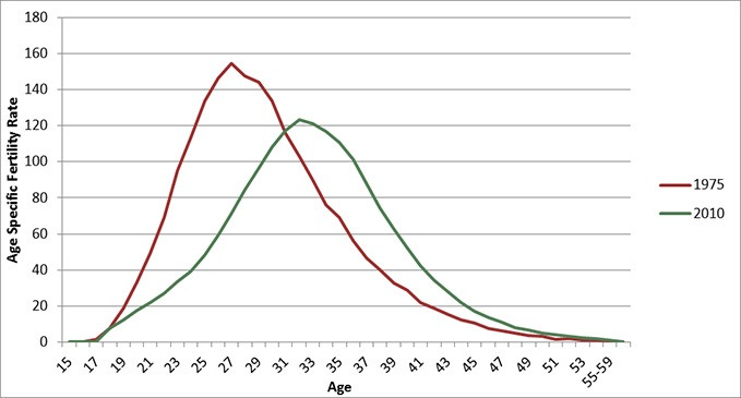 male fertility age chart
