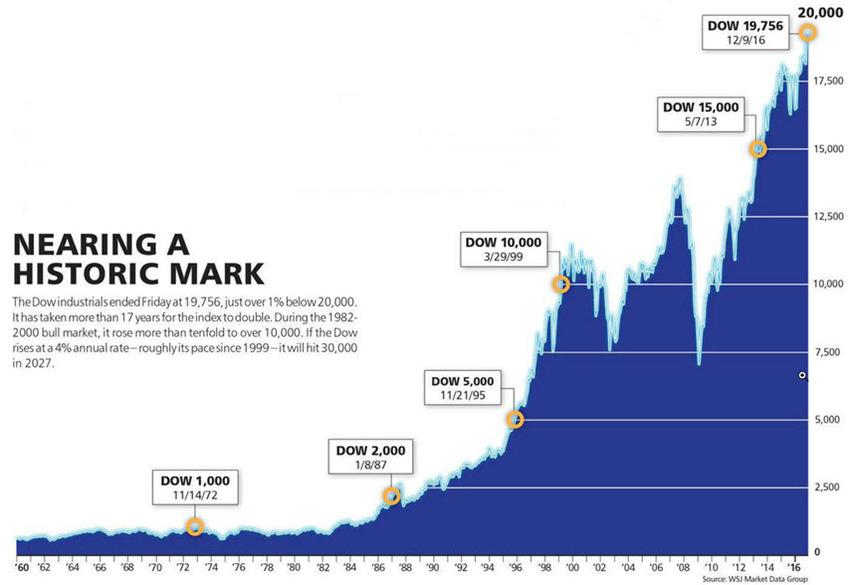 Dow 20000 Manifest Investing