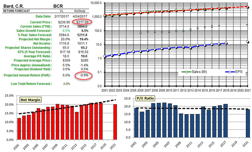 Bcr analysis 20170424