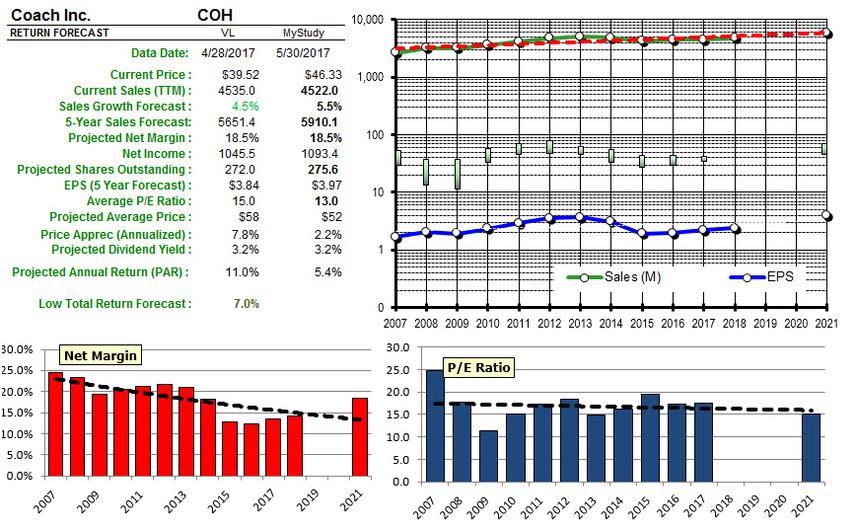 Coh analysis 20170530