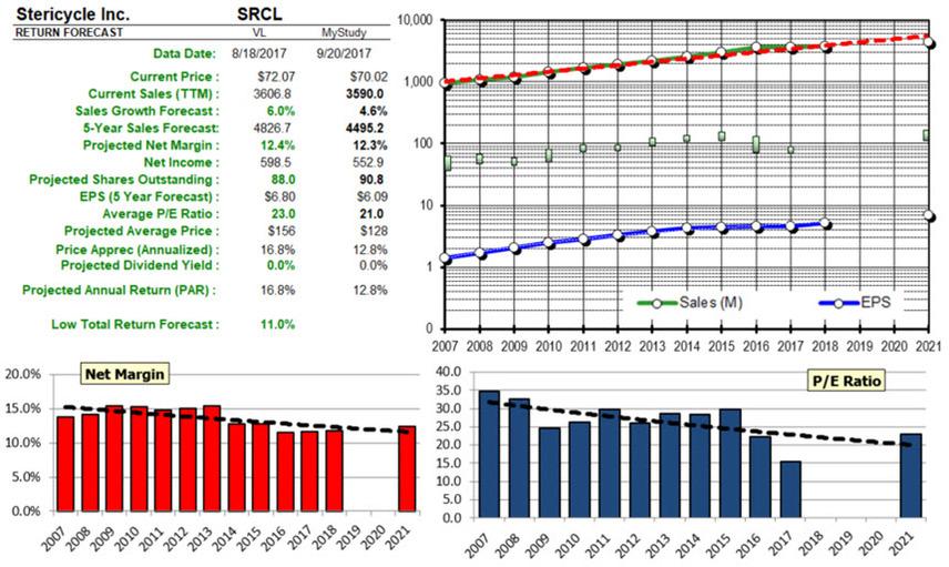 Srcl analysis 20170920