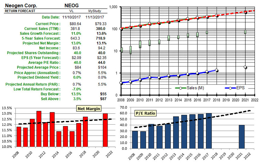 Neog analysis 20171117