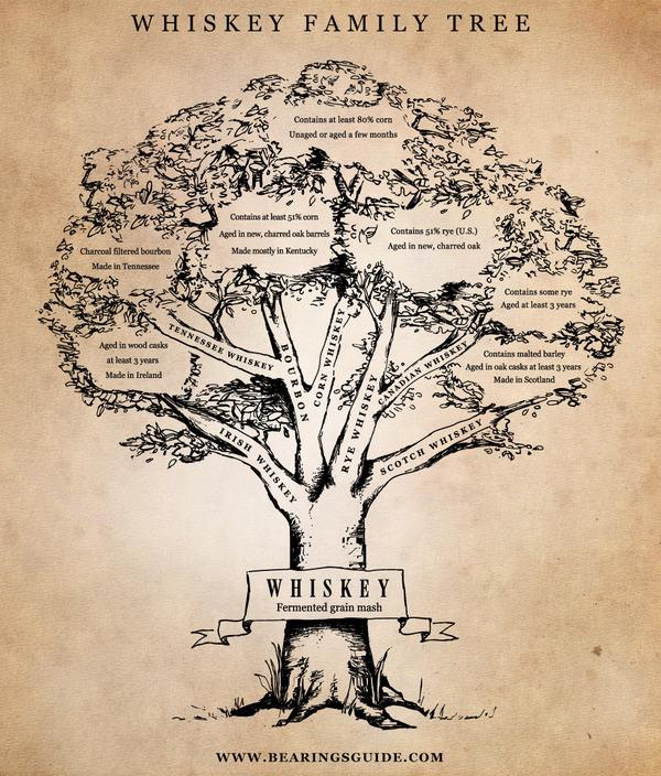 Whiskey Family Tree