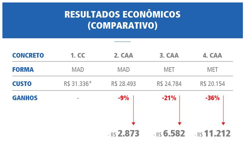 Comparativo Resultados Econômicos