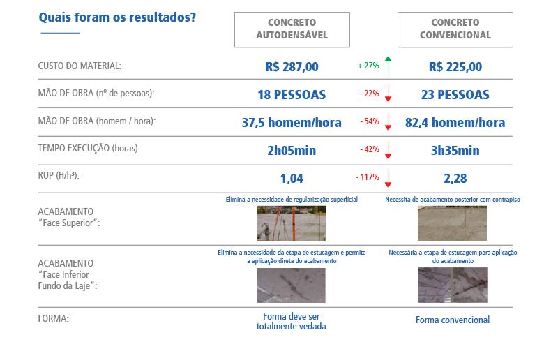 Resultados comparativo concreto autoadensável e convencional