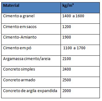 cimento-concreto