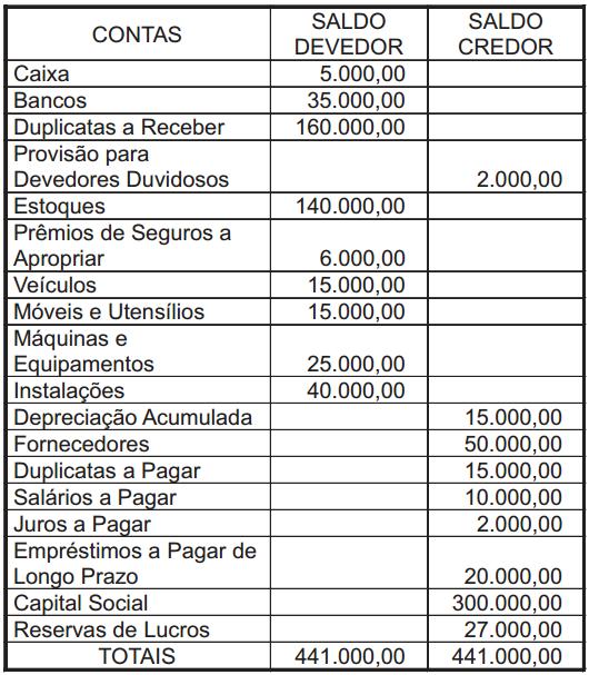 Br Distribuidora 2008