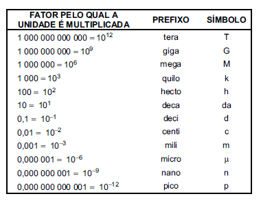 e09a66482 Questões sobre Sistemas de medidas e conversão de unidades