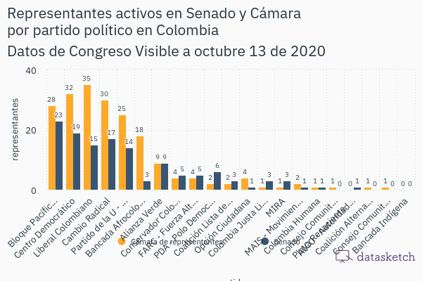 representantes-activos-en-senado-y-camara-por-partido-politico-en-colombia
