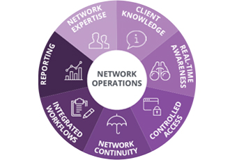 Network Monitoring and Operations