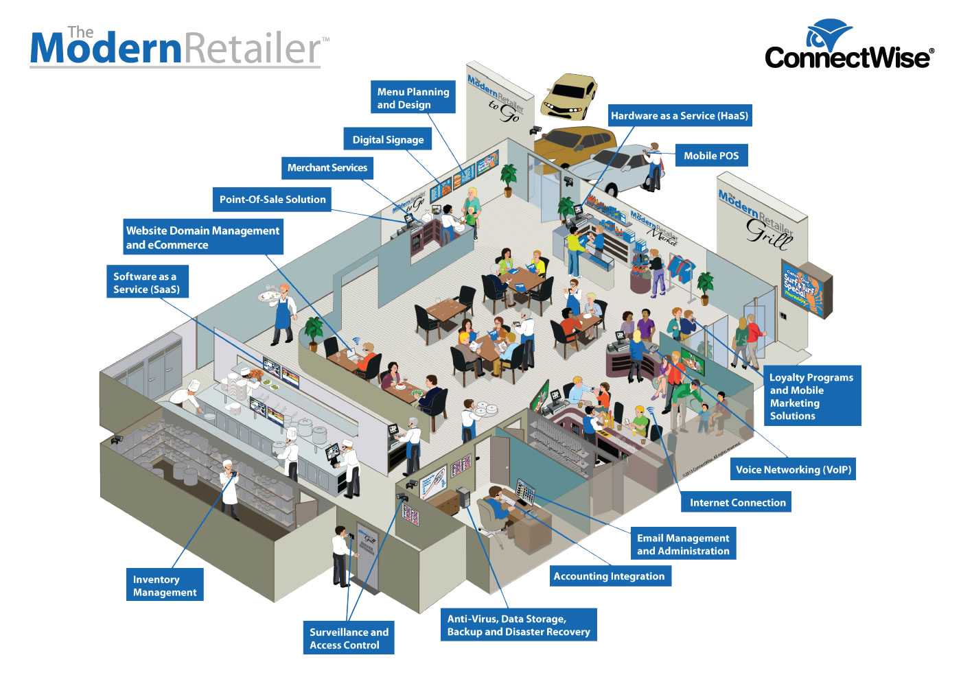 The Modern Retailer Infographic Only No Text