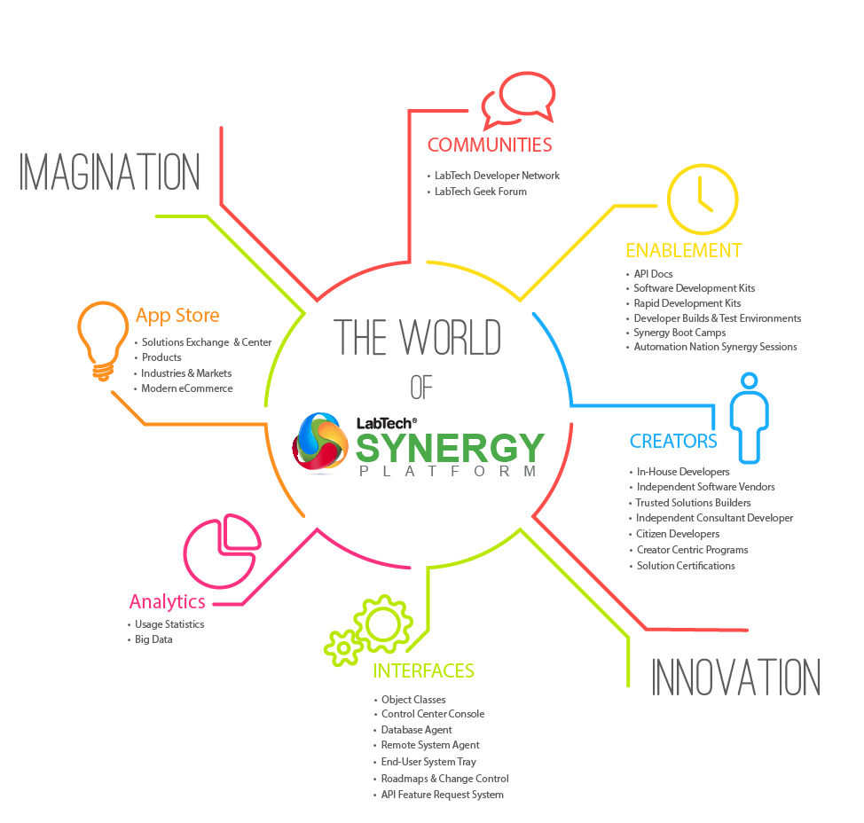 080714_the world of labtech synergy platform
