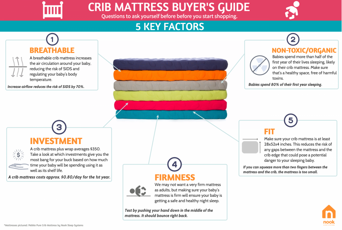Nook Guide To Choosing The Best Crib Mattress Pebble Pure Lite Air Breathable Non Toxic Organic