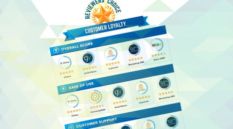 Software Advice Ranks Marketing 360® CRM in Top 5 For Customer Loyalty, Ease of Use & Customer Support