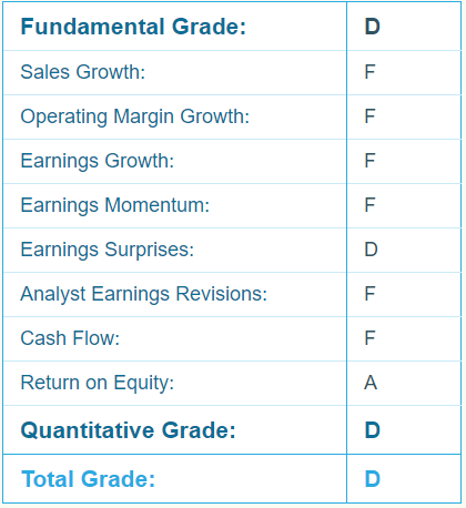 American Airlines (AAL) Report Card - Portfolio Grader