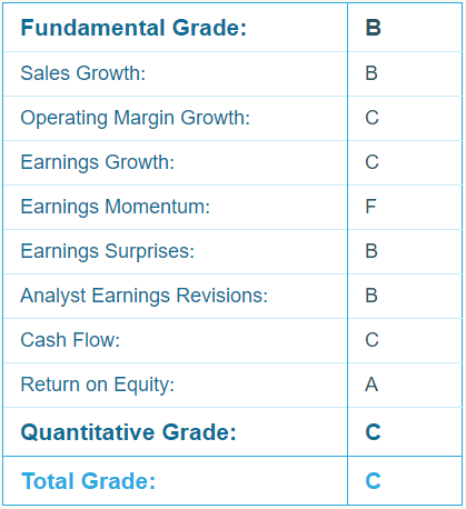 Align Technology (ALGN) Report Card