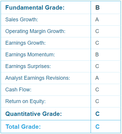 Aphria (APHA) Report Card