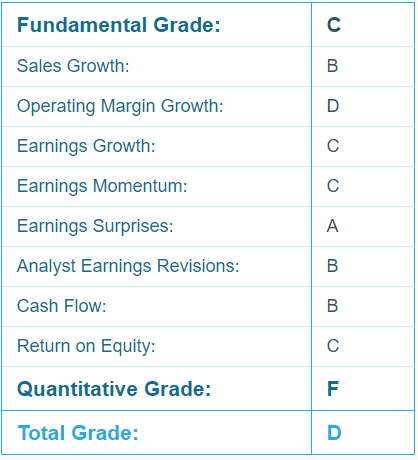 AVAV Report Card