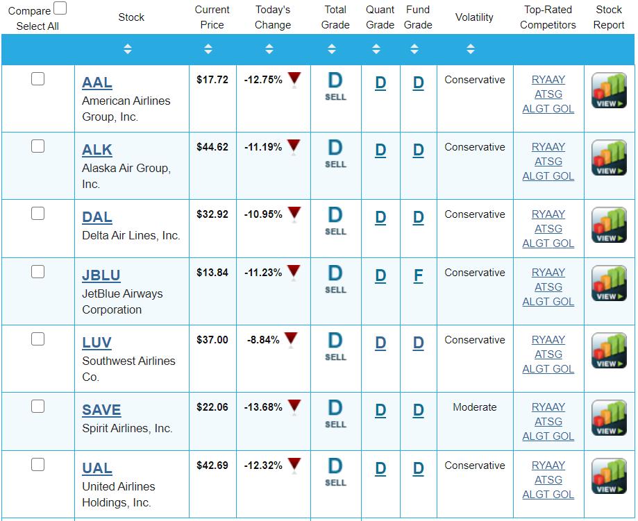 Airline Stocks Report Card - Portfolio Grader