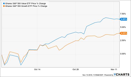 Growth vs. Value Chart